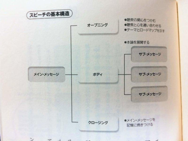 スピーチの基本構造
