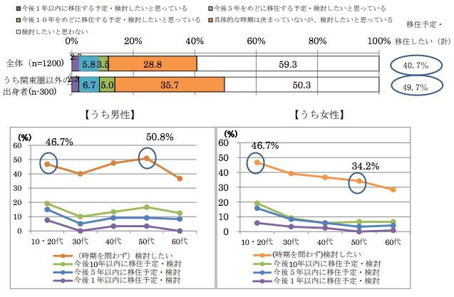 東京 地方移住 田舎希望 4割