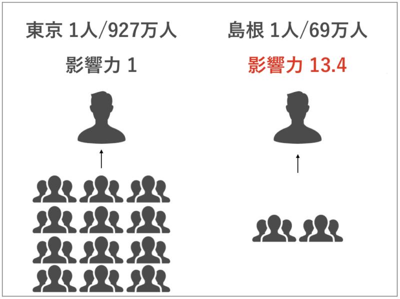 東京と島根の影響力の違い