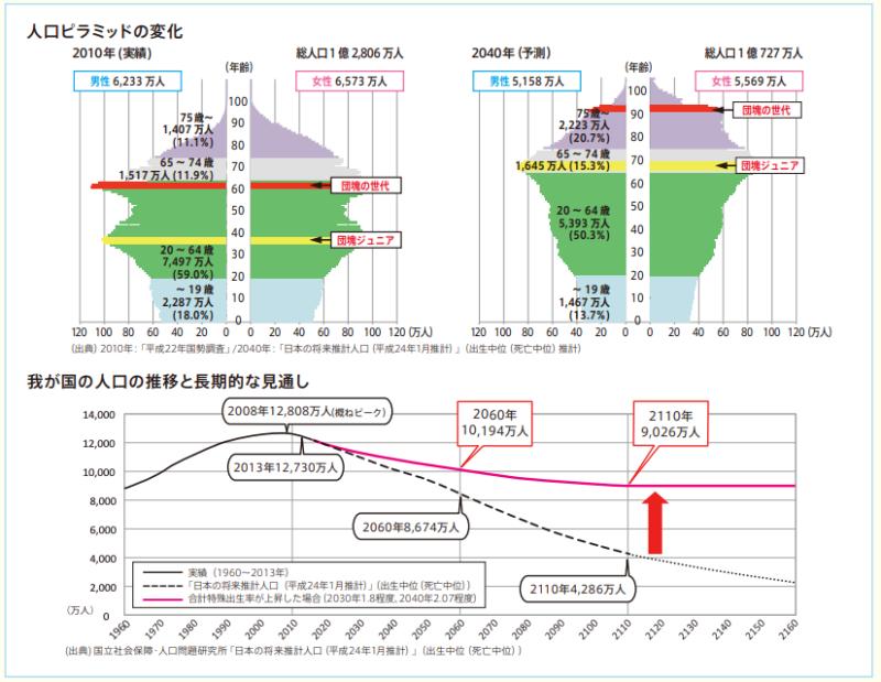 人口ピラミッド変化 人口推移と長期的な見通し