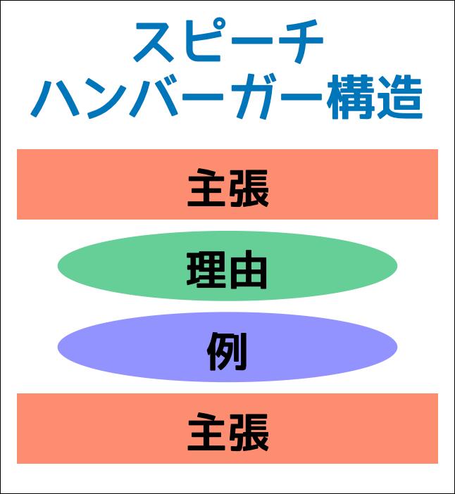 スピーチ ハンバーガー構造 PREP法