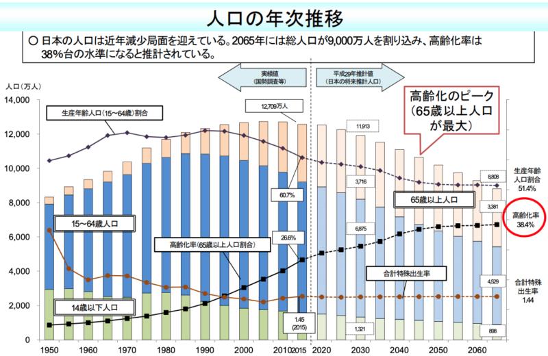 日本の人口推移 予測 厚生労働省